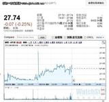 戴尔24亿美金收购软件公司Quest