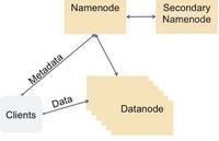 Facebook的Hadoop应用与故障转移方案