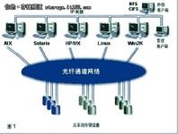 光纤交换机等级划分 从入门级到核心级