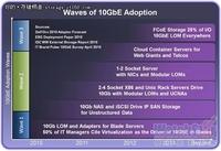 专家博客:10GbE技术发展的三次浪潮