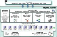 MySQL存储引擎及其面向的数据库应用