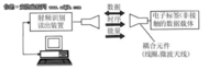 RFID 技术在小区安防系统中的应用综述