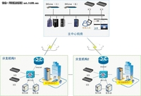 德讯科技运维操作审计在电信行业的应用