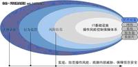 德讯运维操作审计解决方案在企业的应用