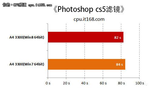 测试成绩对比:Photoshop CS5