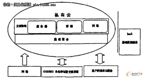 云计算模式下的IaaS虚拟化平台网络设计