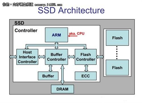 ssd 体系结构