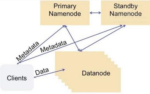 HDFS Namenode是如何工作的?