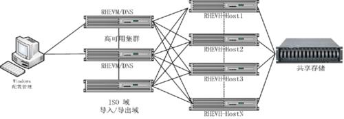 解读红帽企业虚拟化 3.0