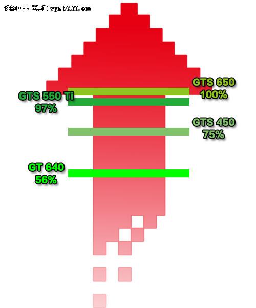 超越GTX550 Ti NV主流新GTS650性能曝光