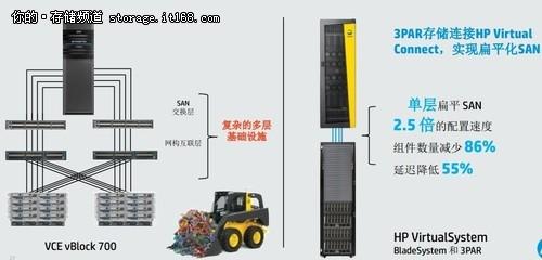 扁平化SAN网络与Hadoop方案