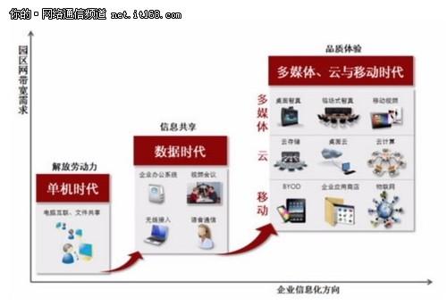 园区网变革 解读华为万兆企业网战略-it168 网络