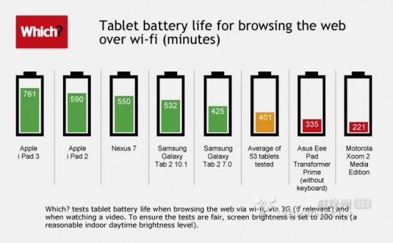 iPad3的WiFi浏览网页续航击溃所有对手