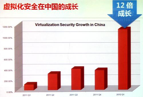 虚拟化安全