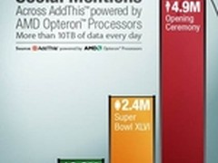 AMD皓龙为伦敦奥运创造更多互联网价值