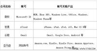 微软谷歌苹果亚马逊全业务竞争一览