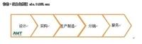 汽车业中供应链管理在ERP系统中的实现