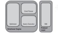 查询优化器:执行引擎之数据访问操作