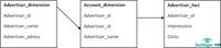数据仓库架构:星形模型PK雪花形模型