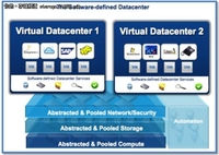 ESG看VMworld 2012:软件定义数据中心