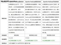 与小象共舞 Hadoop培训9月火热报名中