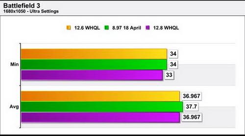 尘埃3优化出色 AMD催化剂12.8性能小测