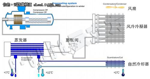 平刷网分分彩下载 软件下载,Free Cooling 在集装箱数据中心的应用