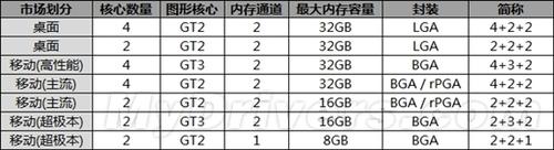 Intel新架构 Haswell竟有七种封装版本
