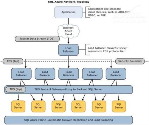 赢在云端 微软SQL Azure云数据库首测