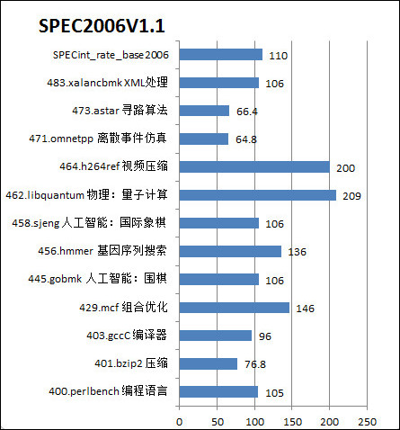 SPEC CPU 2006处理器子系统性能测试