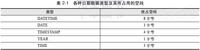 MySQL技术内幕:时间和日期数据类型
