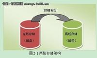 解析华为N8000动态分级存储介绍及价值