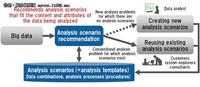 富士通开发首个大数据自动提供分析方案