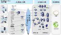 运营级WLAN网络架构及关键技术探讨