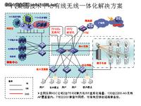 H3C无线应用于中国第一汽车集团公司