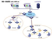 H3C无线应用于上海电信无线城市