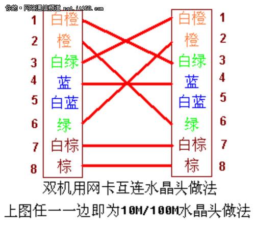 求网络线水晶头正确的排列接线方法