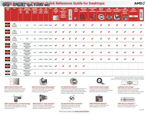 AMD Vishera曝光11款推土机CPU年底退役