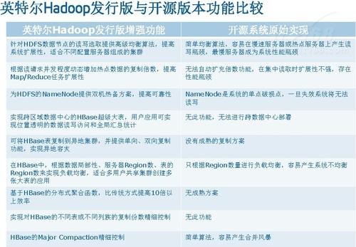 Hadoop从应用到系统架构