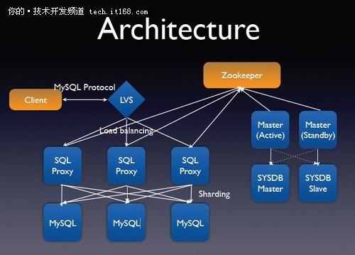 架构师大会:网易分布式核心架构实践