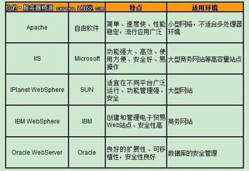 Web 服务器的应用要点分析