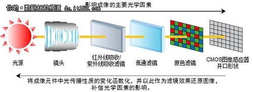 全画幅触手可及 佳能EOS 6D正式发布