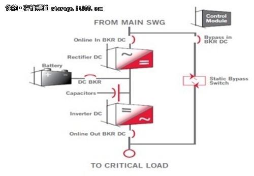 数据中心ups供配电理念的转变