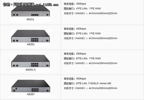 一体化 华为AR150&200 系列企业路由器