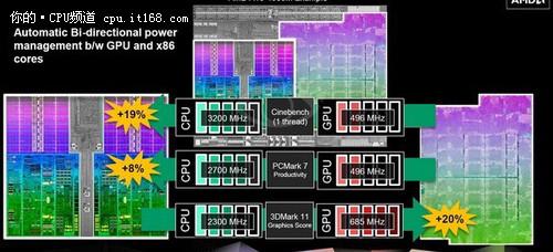 全新设计的TurboCore和内部总线