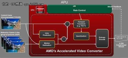 新一代APU全新架构解析——GPU篇