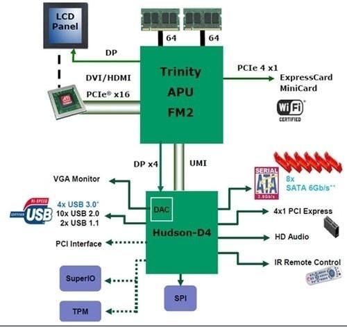 AMD新一代APU评测——Trinity APU架构