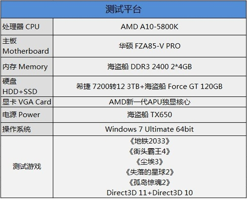 AMD新一代APU评测——测试平台
