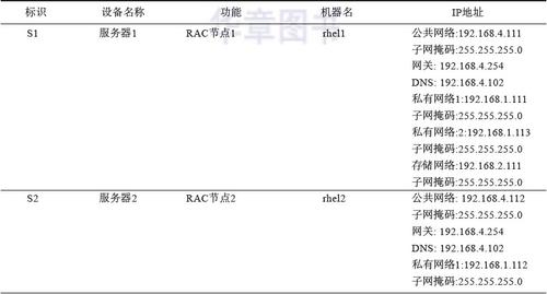 Oracle RAC:生产环境下的搭建过程