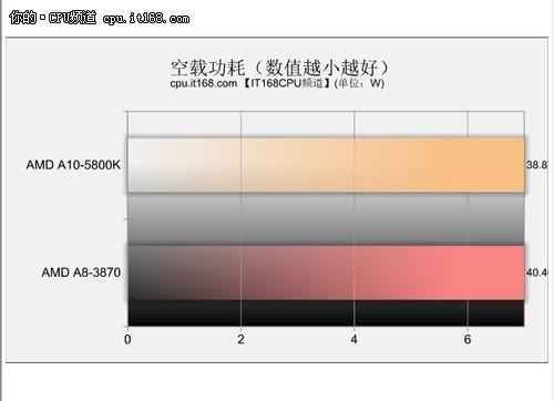 AMD新一代APU评测——功耗与温度测试